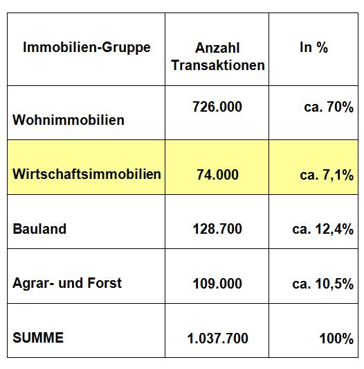 Immobilien-Marktbericht Deutschland 2019 - Gesamttransaktionen